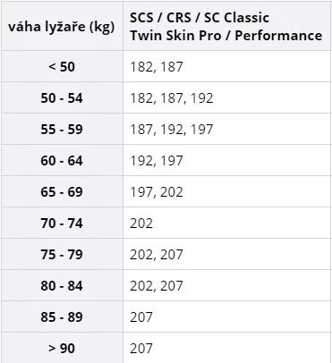 Běžky Fischer SC CLASSIC + vázání CS IFP - Helia Sport 1b775fb4aa